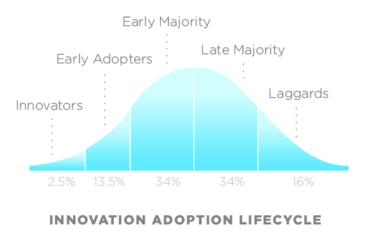 Technology adoption curve bell